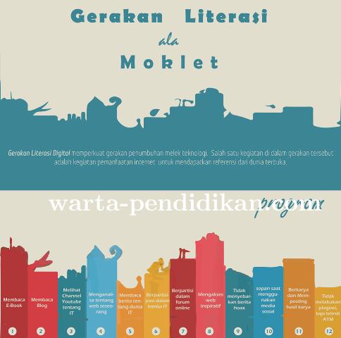 Literasi Siswa Ala Moklet